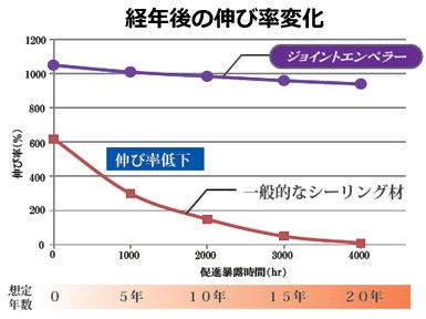 経年後の伸び率変化